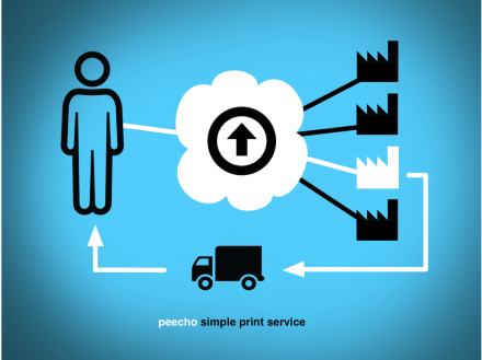 Simple print service distributes orders through a cloud print network.